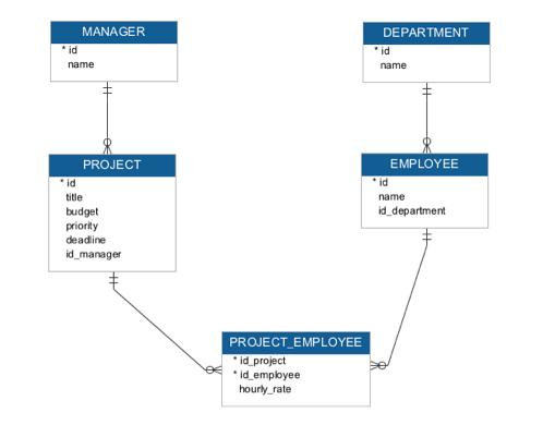 Entity Relationship Er Diagram Restful Web Services With